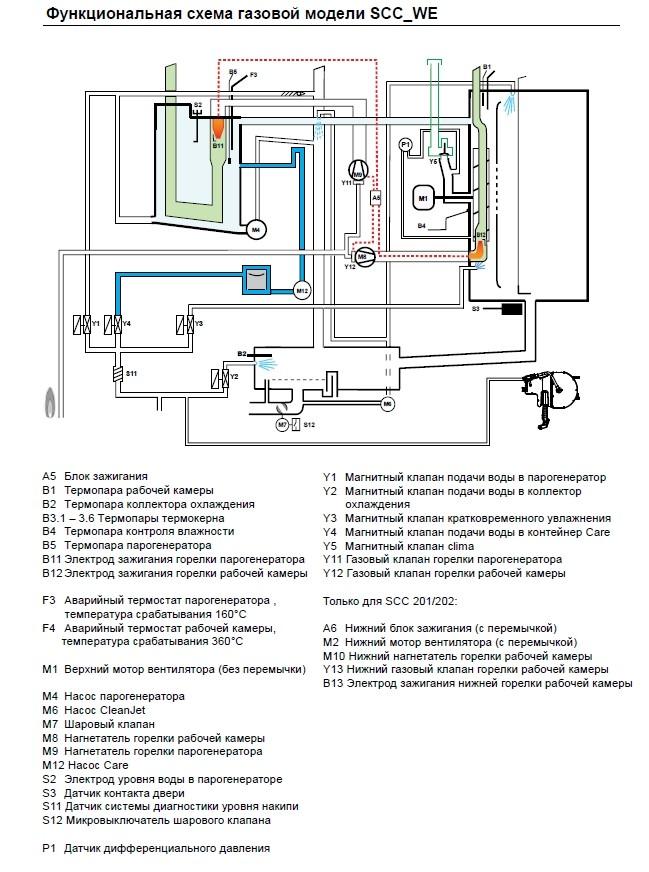 SCC We 5S (функциональная схема)