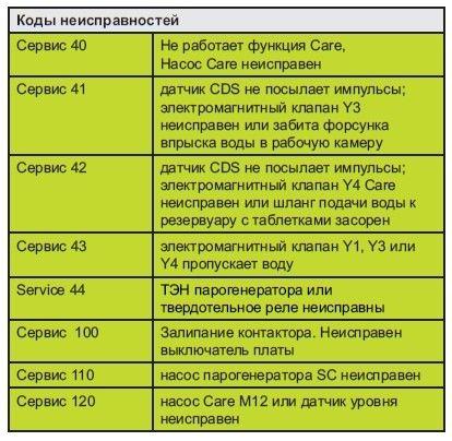 SCC сервис сообщения 2