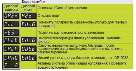 CMP сервис сообщения 1