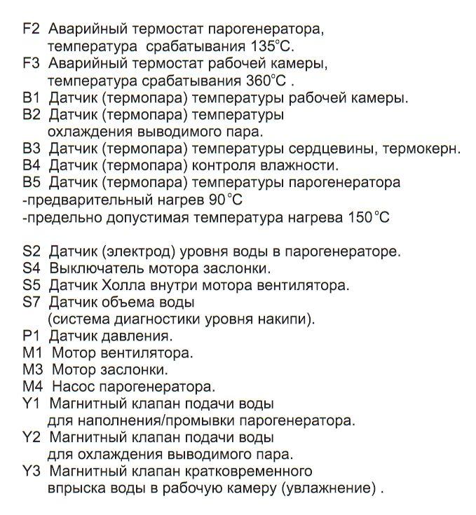 Описание функциональной схем электрической модели CPC 1997-2004