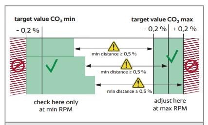 Комплект горелки парогенератора RATIONAL SCC_WE, CM_P, 61/G начиная с 09/2011 арт. 87.01.023